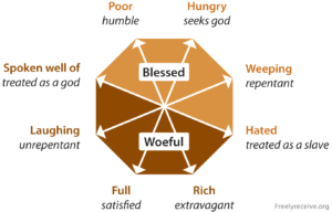 Sermon for 6th Sunday in Ordinary Time – Cycle C Homily